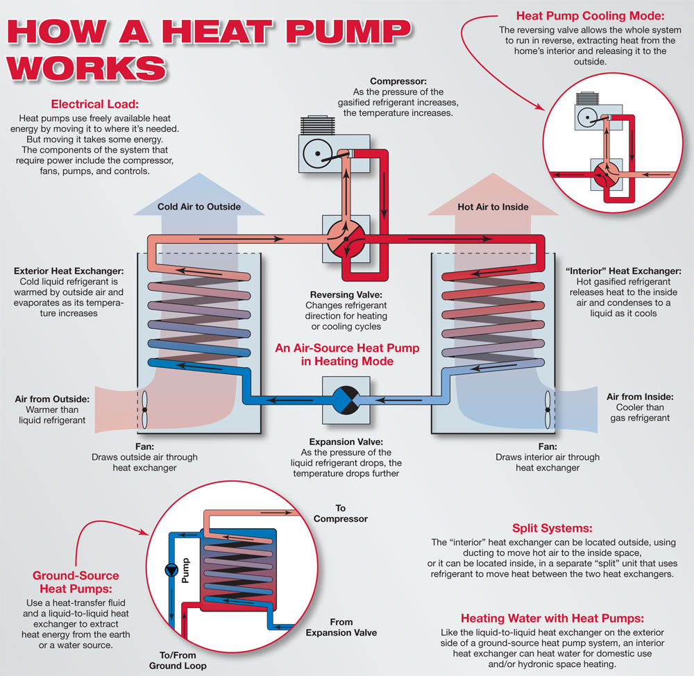 Heat Pump Installation Long Island